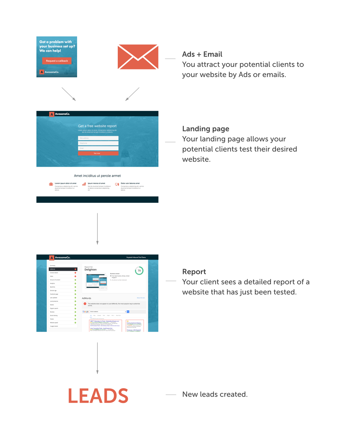 Flow example of the inbound marketing tool